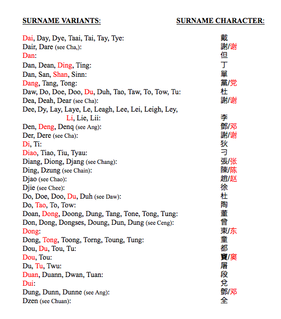 List #1 | Chinese American Surnames