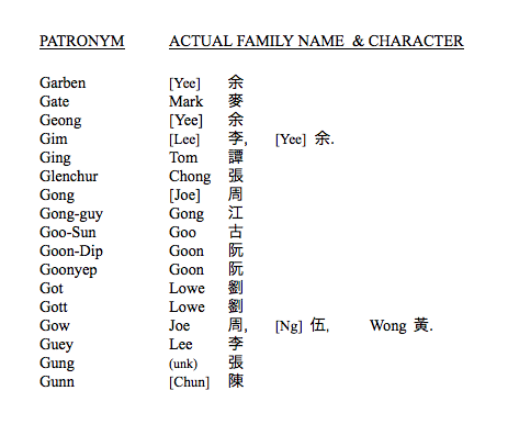 List #3 | Chinese American Surnames