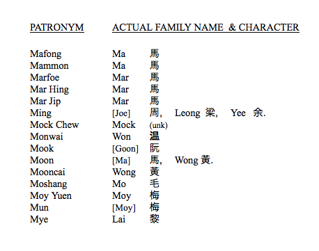 List #3   Chinese American Surnames
